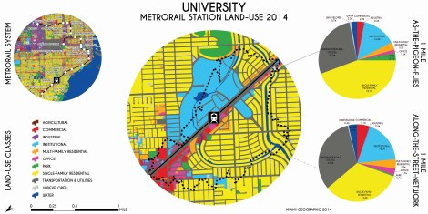 University Metrorail Station Land-Use, 2014. Data Source: MDC Land-Use Management Application (LUMA). Map Source: Matthew Toro. 2014.