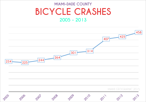 Miami-Dade County Bicycle Crashes, 2005-2013 -- Line Graph. Data Source: FDOT Safety Office. Graph Source: Sebastien Lozano & Matthew Toro. 2015.