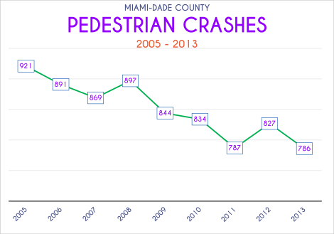 Miami-Dade County Pedestrian Crashes -- Line Graph, 2005-2013. Data Source: FDOT Safety Office. Graph Source: Sebastien Lozano & Matthew Toro. 2015.